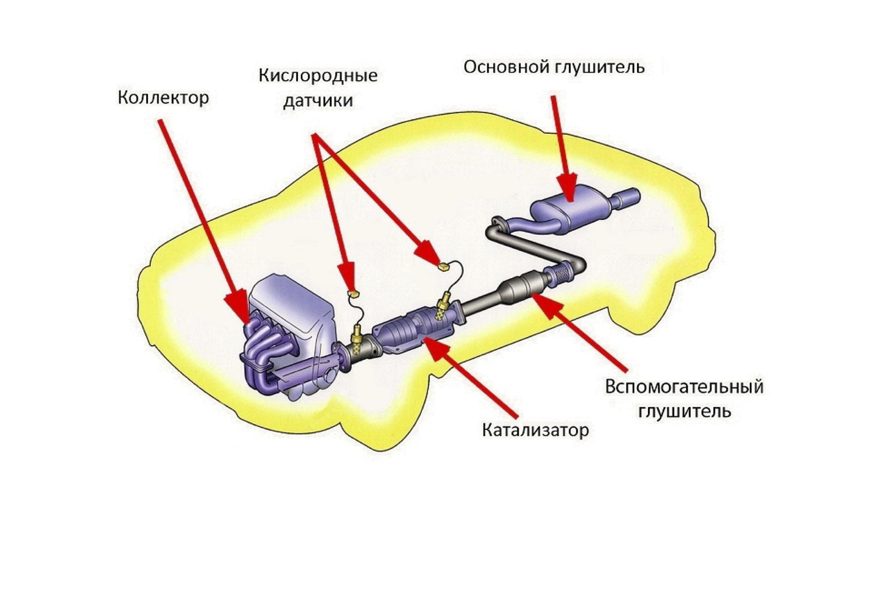 Схема расположения катализатора