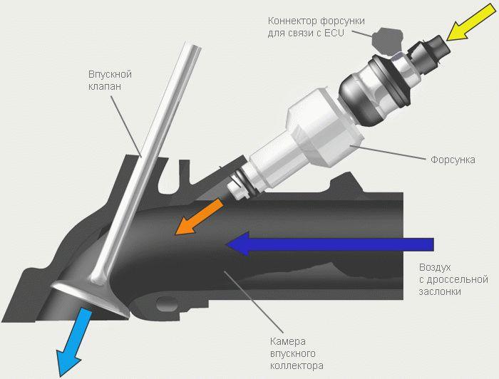 Принципиальная схема впускного коллектора с точечным впрыском топлива