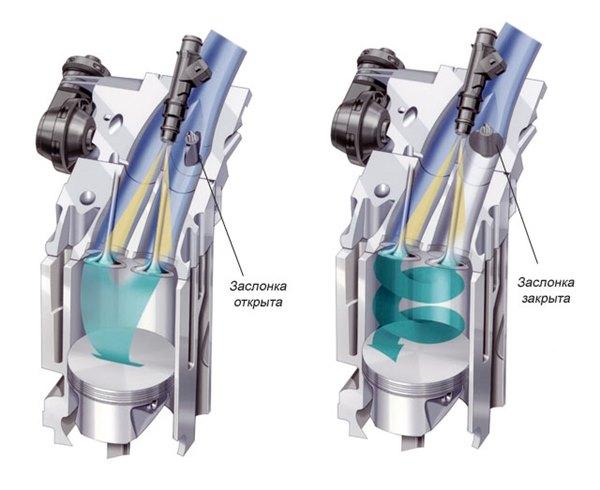 Пример реализации коллектора с изменяемым сечением дизельного и бензинового двигателей