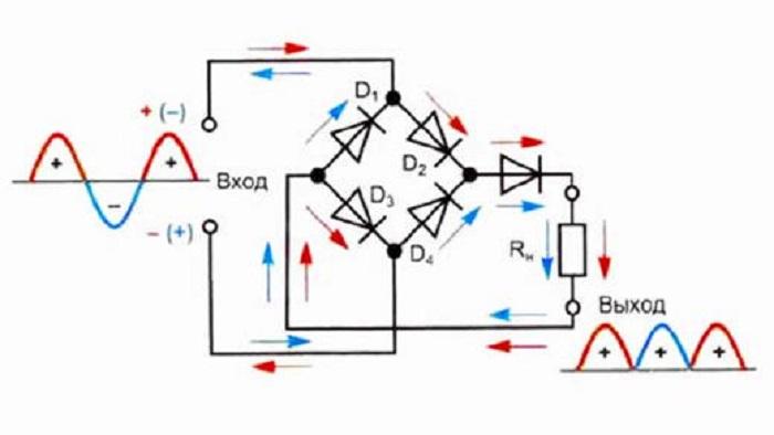 Рис. 3 Принцип работы выпрямителя генератора