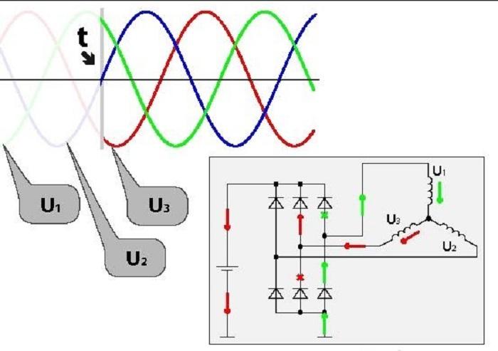 Рис. 5 Направление напряжения в графике переменного тока и схеме выпрямителя
