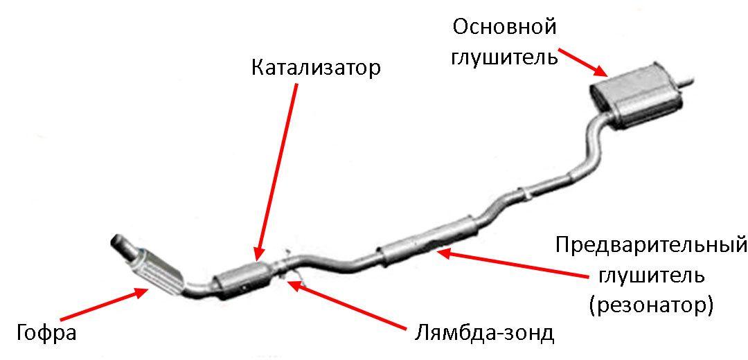Конструкция выхлопной системы