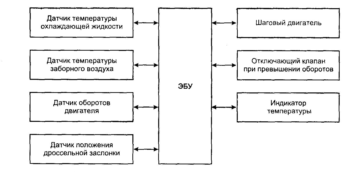 Блок-схема системы управления электронным карбюратором