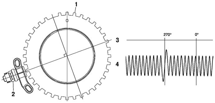 Изменение сигнала ДПКВ в момент прохождения участка с пропущенными зубцами