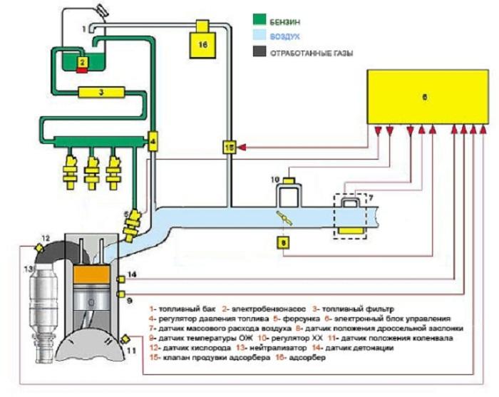 Назначение датчика коленвала в системе электронного впрыска инжектора