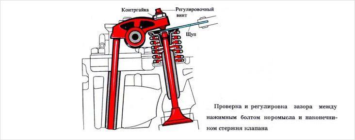 Регулировка карбюратора Солекс