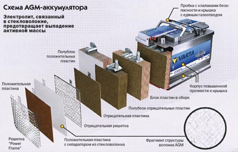 Схема AMG аккумулятора