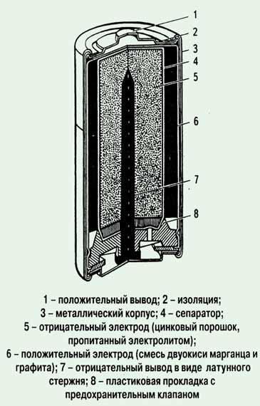 Схема щелочного аккумулятора