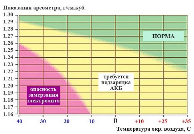 Таблица зависимостей состояния АКБ от плотности электролита