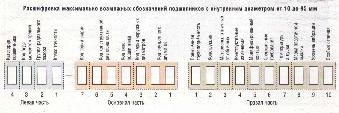 Маркировка подшипников по ГОСТ 3189