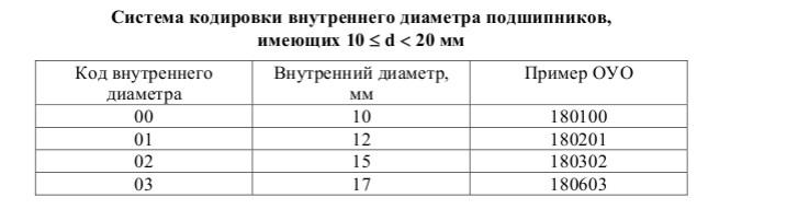 Таблица для расшифровки размеров подшипника по маркировке