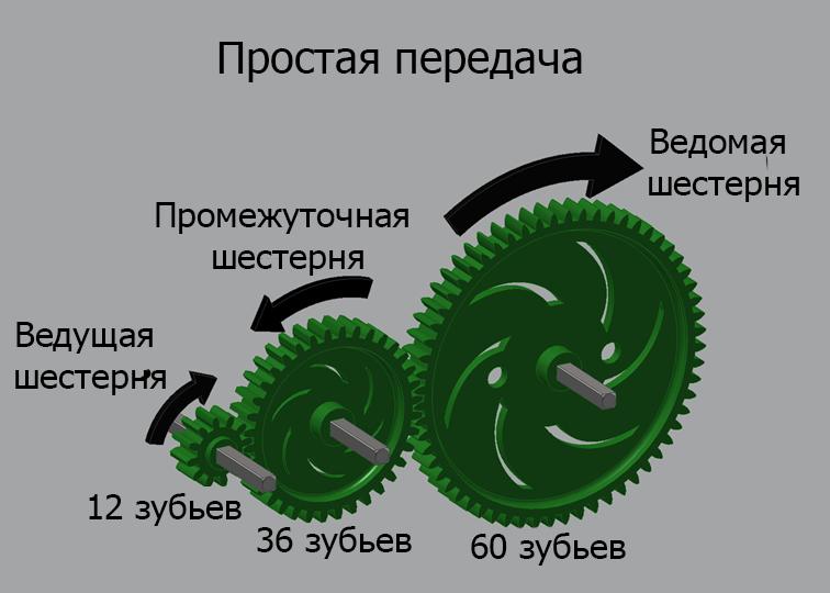 Редукторы типы назначение устройство передаточное число