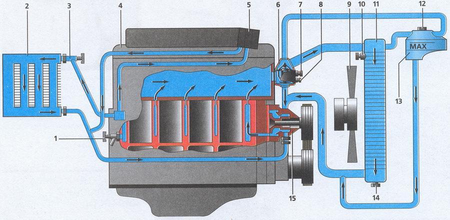 Циркуляция охладительной жидкости