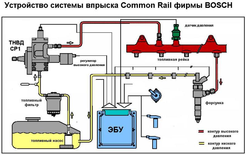Как работает система common railing