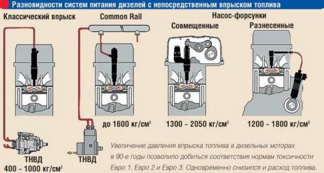 raznoobrazie-toplivnyh-sistem.jpg