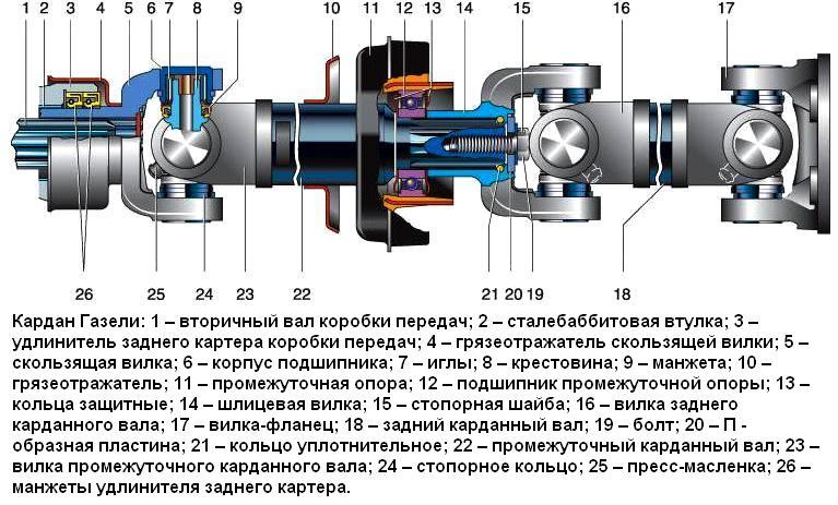 Составные части кардана Газели