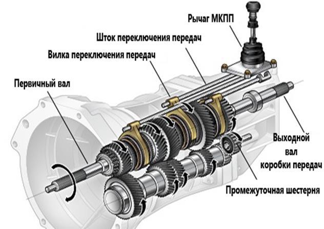 Составные части МКПП