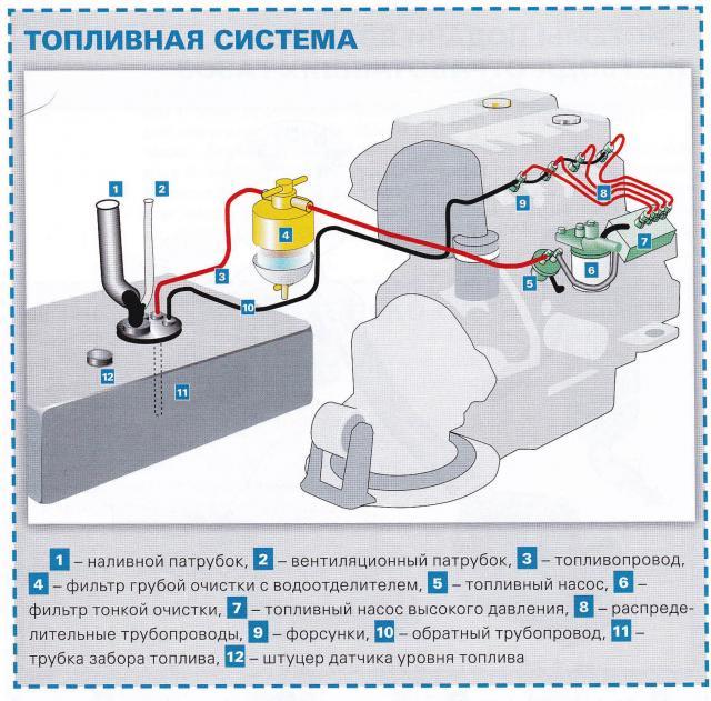Схематичное отображение топливной системы