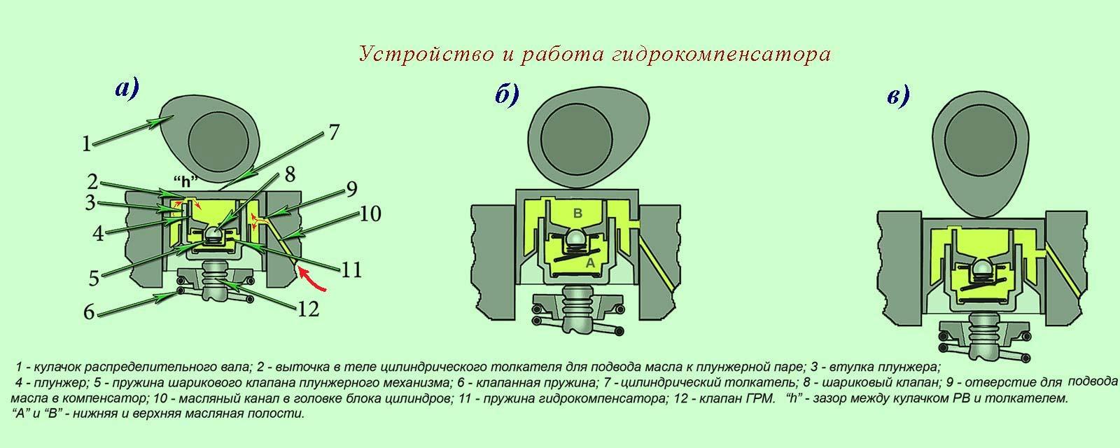 Принцип действия гидротолкателей