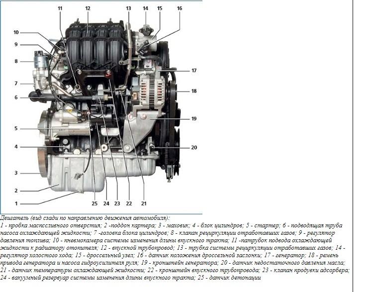 Конструкция мотора F16D3