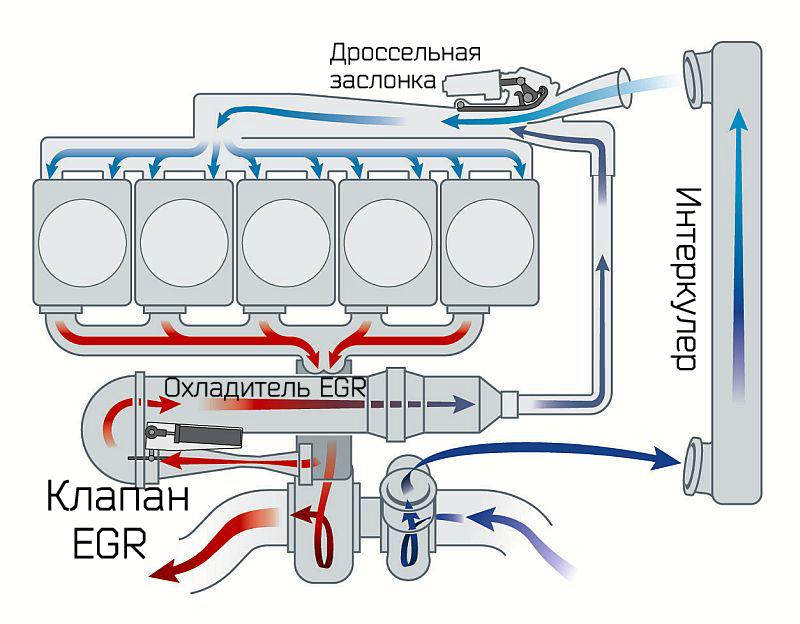 Система EGR