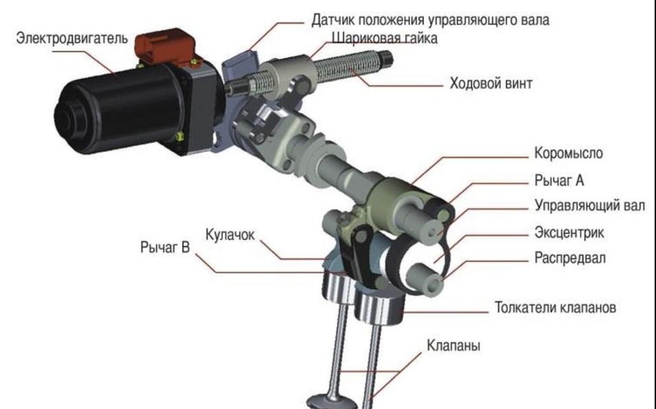 Схема CVVT