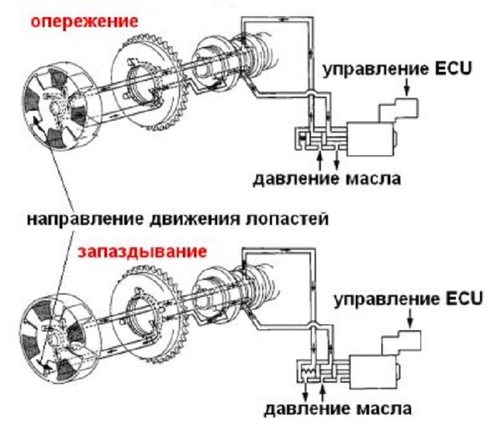 Схема DCVVT
