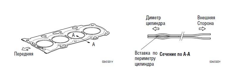 Прокладка ГБЦ