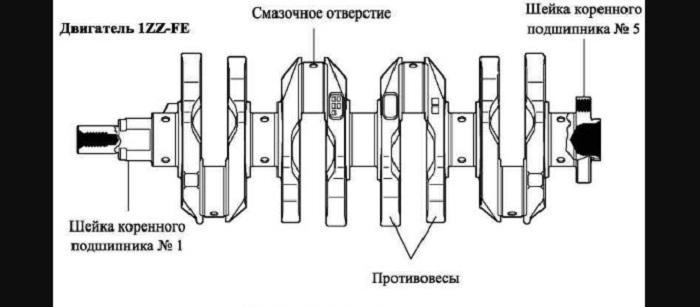 Конструкция коленвала