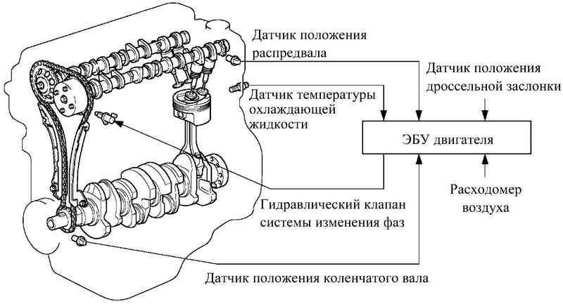 Схема регулировки фаз гидромуфтой