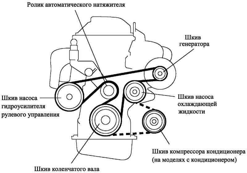 Замена ремня навесного оборудования
