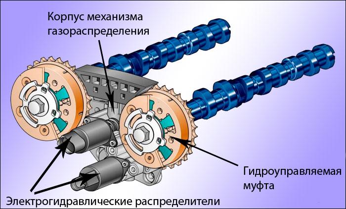 Система CVVT