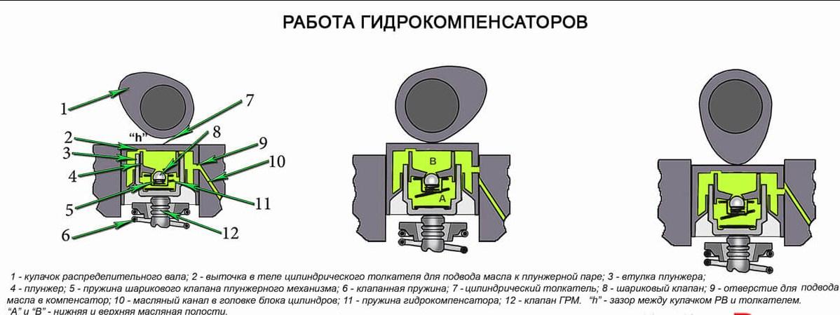 Схема работы гидрокомпенсаторов