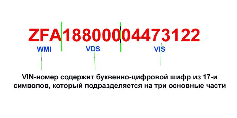 Составные части VIN-номера