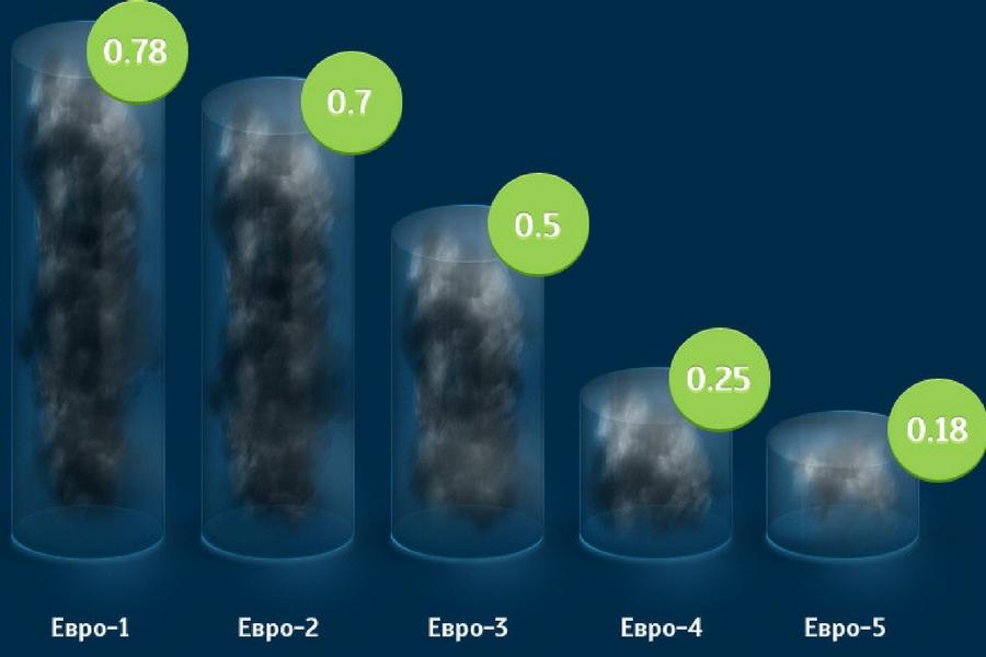 Выбросы в атмосферу и стандарт ЕВРО