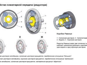 Планетарный редуктор: принцип работы, характеристики и разновидности этого устройства