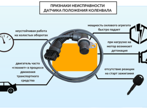 Датчик положения коленчатого вала (ДПКВ): неисправности и ремонт