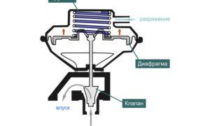 Как самостоятельно поменять клапан EGR (ЕГР), в чем сложности установки